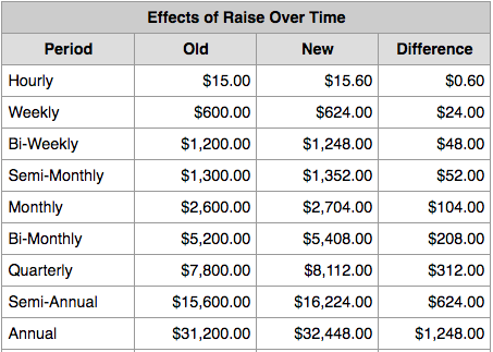 how to calculate Pay Raise
